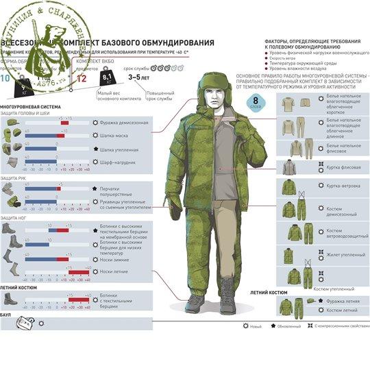 Костюм зимний ВКПО (ВКБО) Уставной